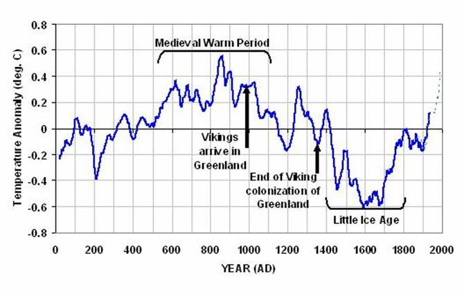 Klimaatverloop historische tijd