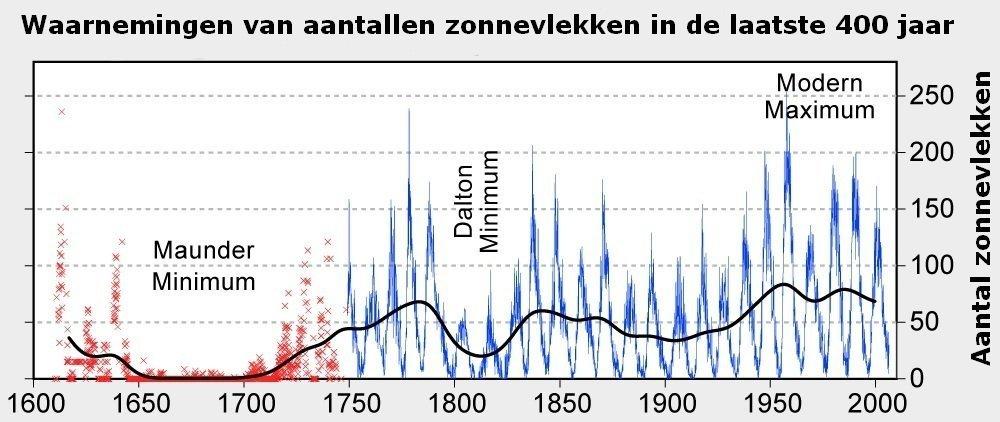 grafiek_zonnevlekken