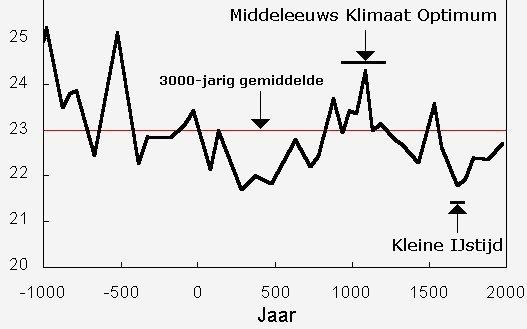 klimaatverloop