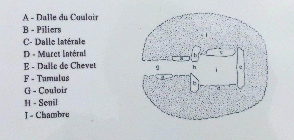 Plattegrond dolmen de la Briande.